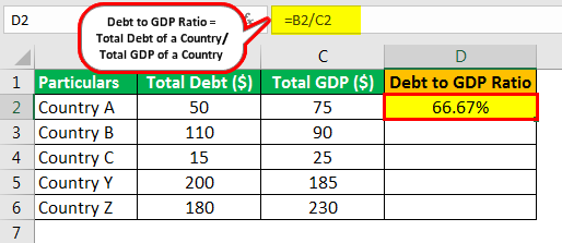 Debt to GDP Ratio Example 1