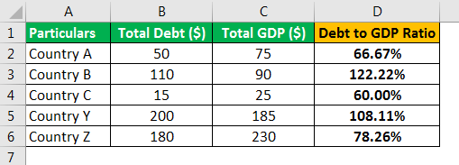 Debt to GDP Ratio Example 1.1