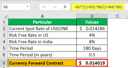 Derivatives Contracts Example 1