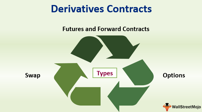 Derivatives Contracts