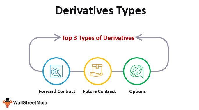 Derivatives Types
