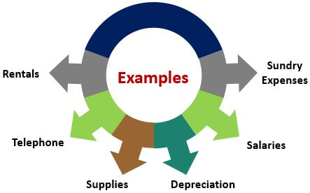 Examples ofCost Incurred