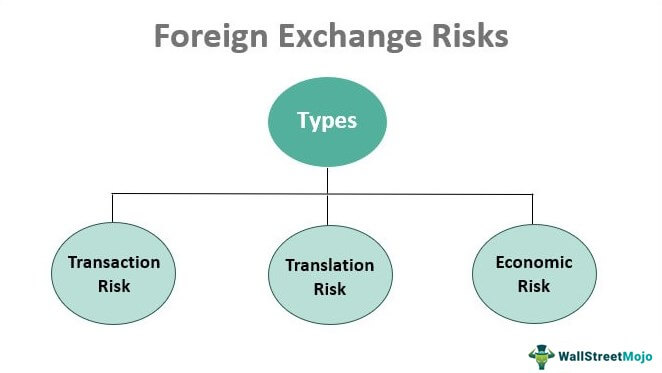 Foreign-Exchange-Risks