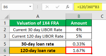 Forward Rate Agreements Example 1-2
