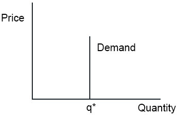 Inelastic Demand Examples Graph