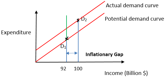 Inflationary Gap Example 1-2