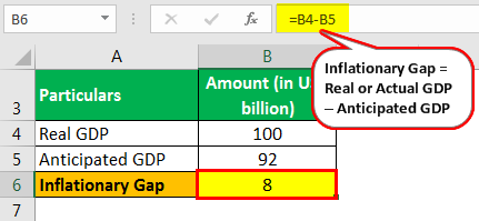 Inflationary Gap Example 1