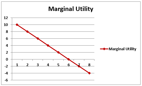 examples of law of diminishing marginal utility