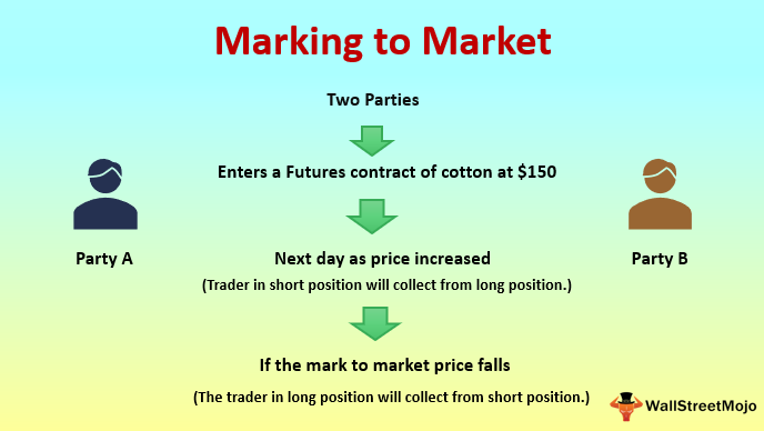 Marking To Market Mtm Meaning Steps Examples Of Mtm