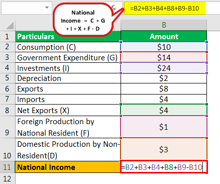 National Income Formula Example 1.1