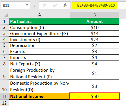 National Income Formula Example 1.2