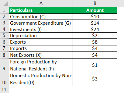 National Income Formula Example 1