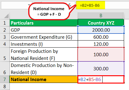 National Income Formula Example 2.1