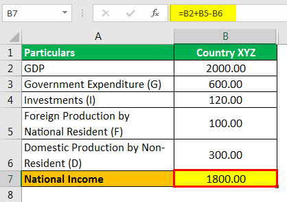 National Income Formula Example 2.2