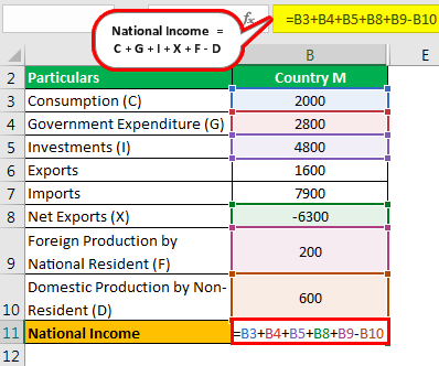 National Income Formula Example 3.1