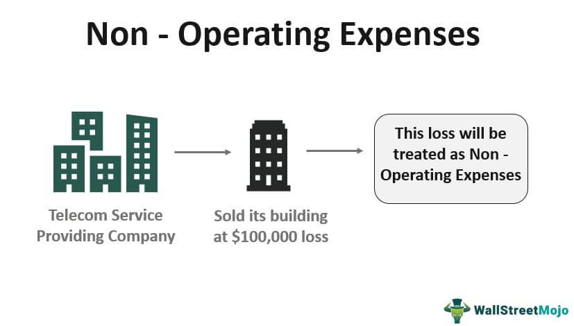 Non Operating-Expenses