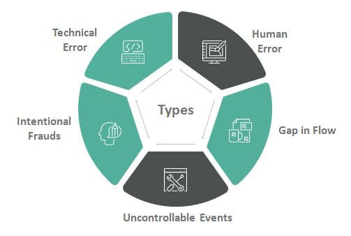 Operational Risk Types