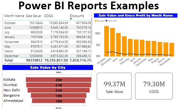 Power BI Reports Examples