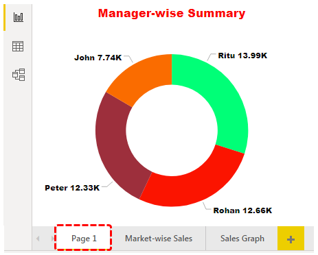 Manager wise summary
