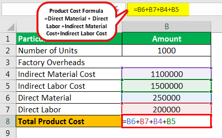 Product Cost Formula Example 2.4