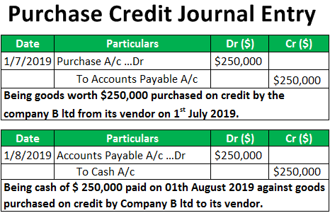 Purchase Credit Journal Entries