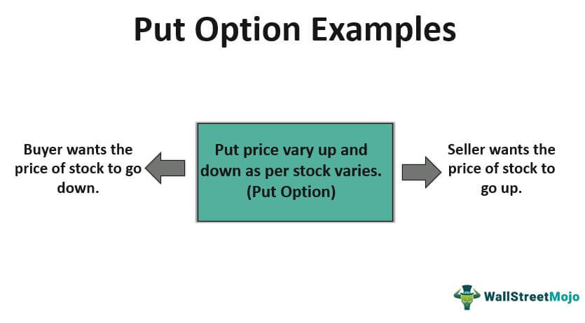 Put Option-Examples