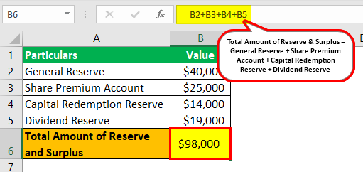 Reserves and Surplus Example