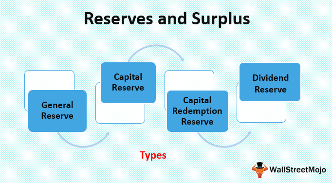 Reserves and Surplus
