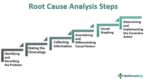 Root Cause Analysis Steps