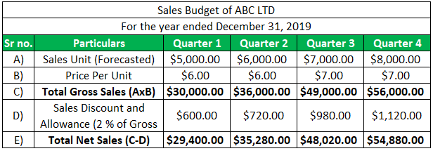 Sales Budget Example
