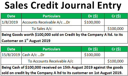 Sales Credit Journal Entry