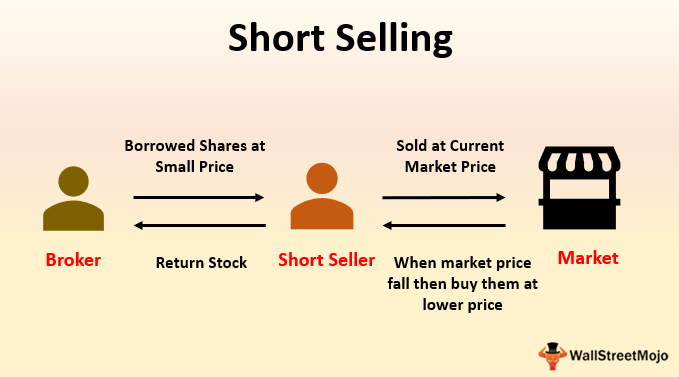 Short Selling Meaning Examples How To Short Sell Stocks