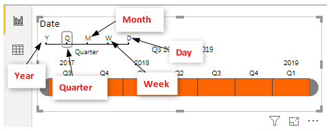 Timeline Power BI - Various Timeline Slicer