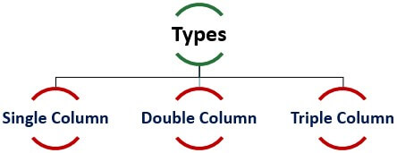 Types of Cash Book Formats
