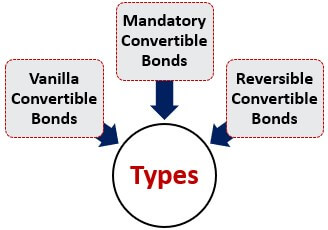 Types of Convertible Debt