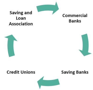 Types of Depository-Institutions