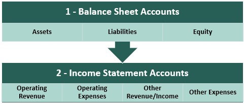 Types of General Ledger Accounts