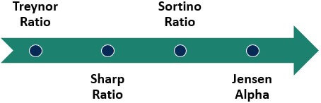 Types of Omega Ratio