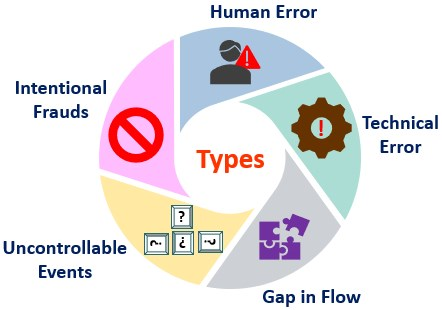 Types of Operational Risks