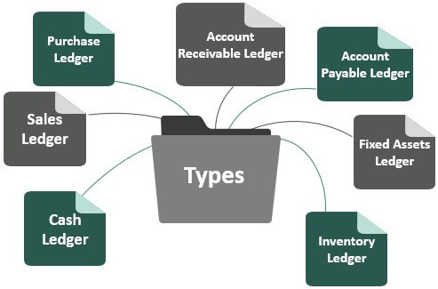 Types of Subledger in Accounting
