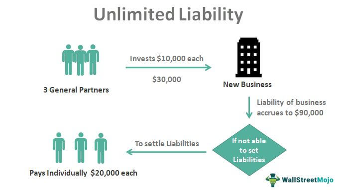 Unlimited-Liability