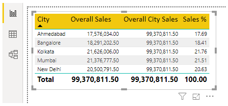 Visual of City Wise Sales