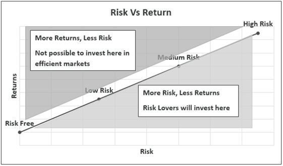 investment-diversification-graph