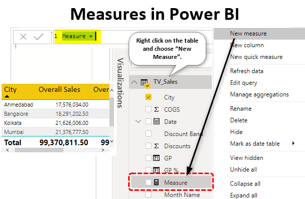 measures in power bi