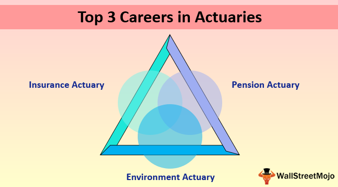 Actuaries Careers