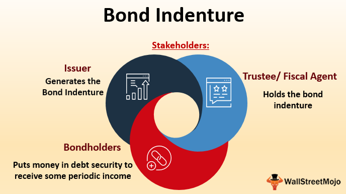 Bond-Indenture