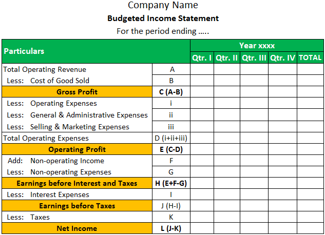 Budgeted Income Statement Format