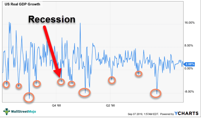 Business-Cycle-Recession