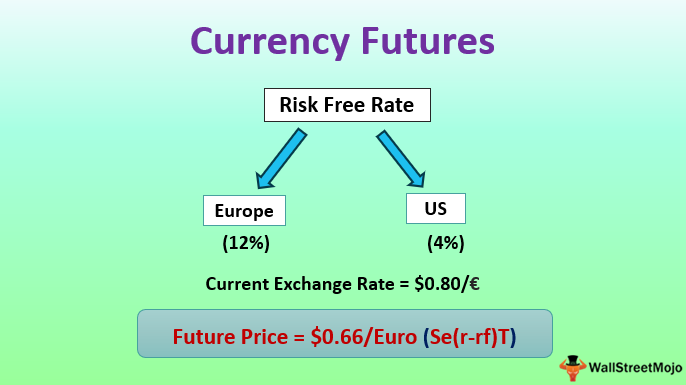 Currency Futures Definition Example