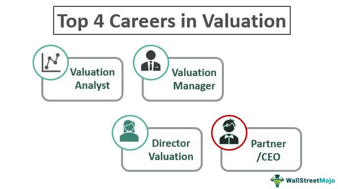 Career in Valuation